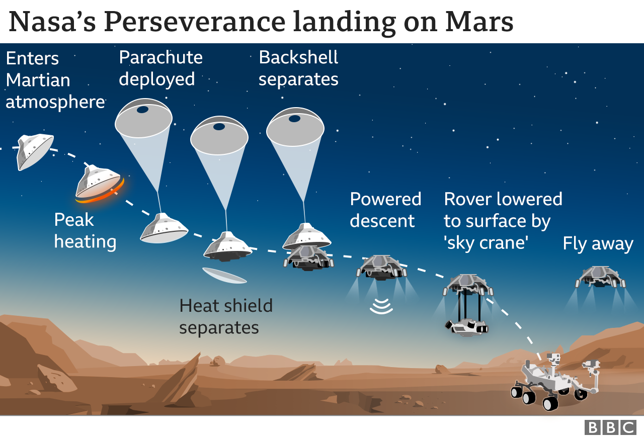 Touchdown! NASA's Perseverance Rover Successfully Lands on Mars
