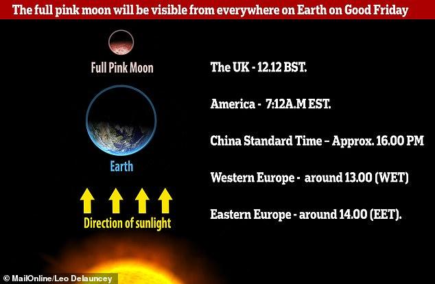 stargazers, good friday, full pink moon